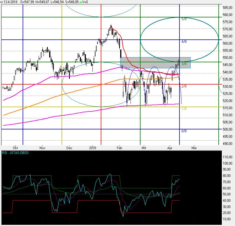 aandelen aex koersen