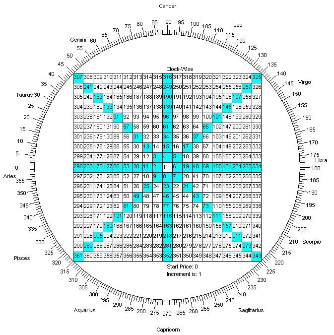 Gann Square Of 9 Excel