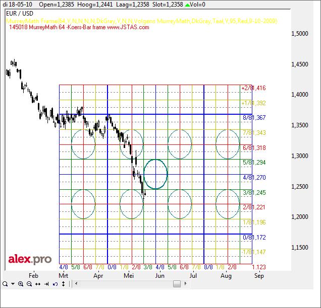 Technische analyse Euro-dollar 19 mei 2010